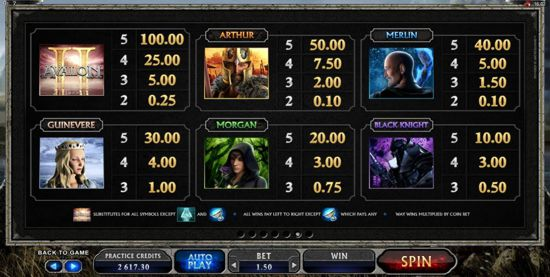 Paytable for Microgaming Avalon II Slot