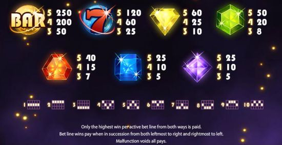 Paytable infographic for NetEnt Starburst Slot