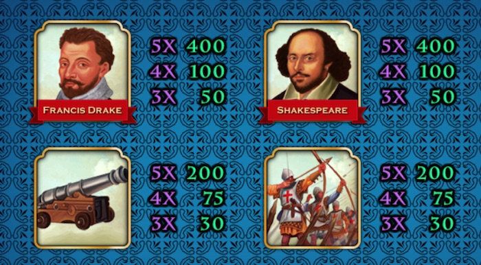 High Paying Slot Symbols include Francis Drake and William Shakespear
