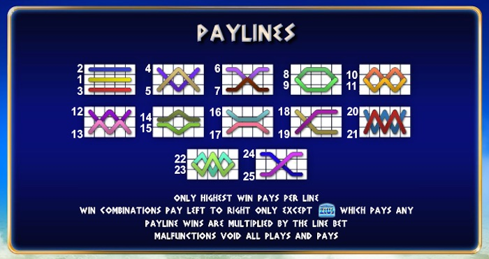 Playtech King of Olympus features 25 Pay Lines