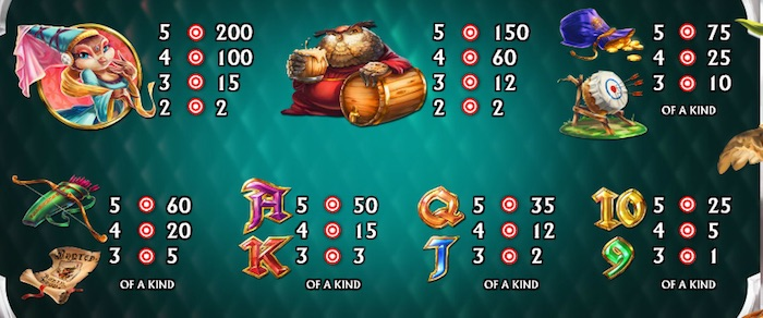 Pay Table for NextGen Gaming Prince of Tweets Slot Game