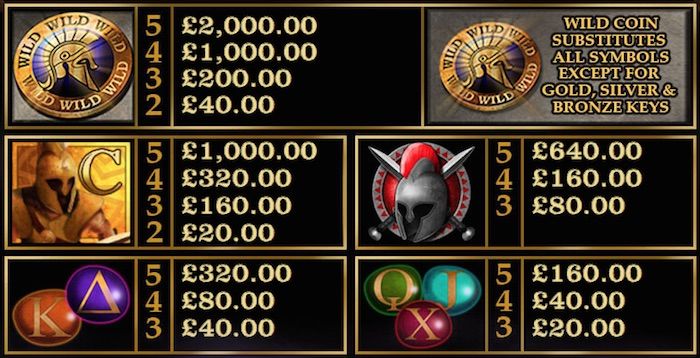 Pay Table and Symbols for Colossus Fracpot Jackpot Game