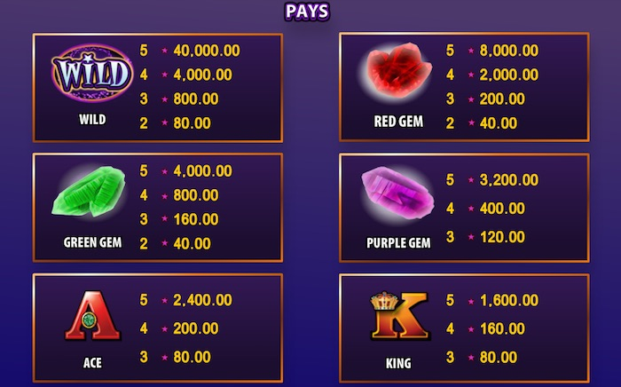 Pay Table for Cash Wizard Game with Maximum Bet Played