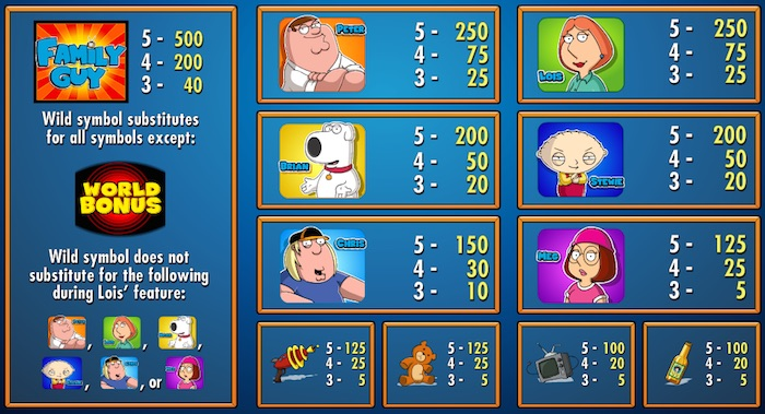 Pay Table and Bonus Symbols for IGT Family Guy Game