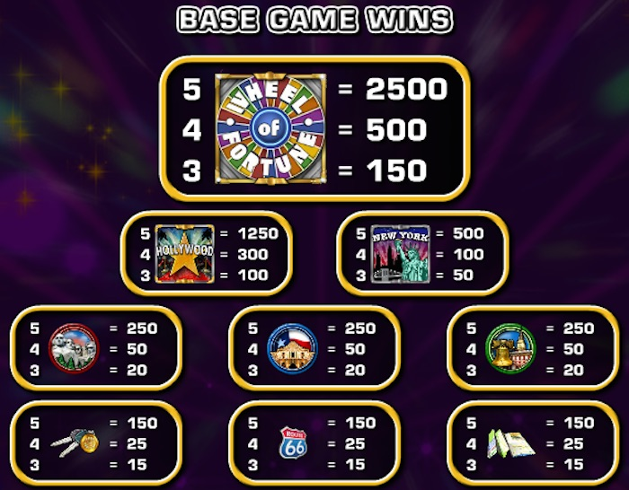 IGT Pay Table for Wheel of Fortune Slot Real Money Players