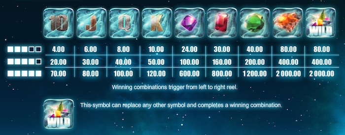 Pay Table if playing Frozen Diamonds Slot for real money