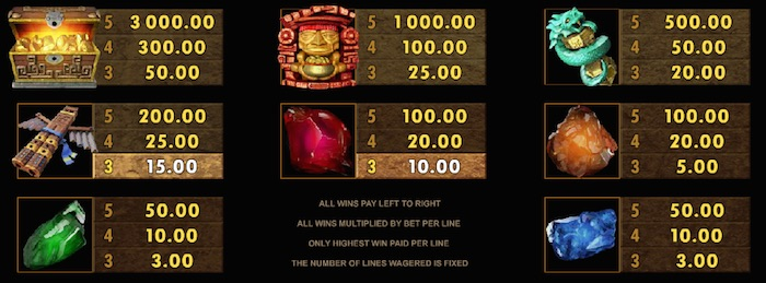 Jungle Jim El Dorado Online Slot Paytable