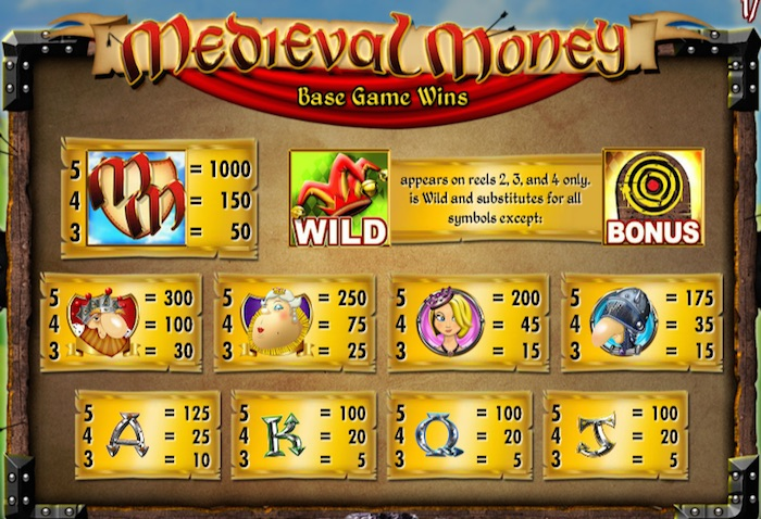 Real Money Paytable for Medieval Money Online Slot