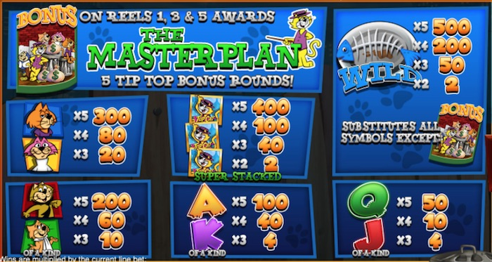 Pay Table for Top Cat Slot when playing for Real Money