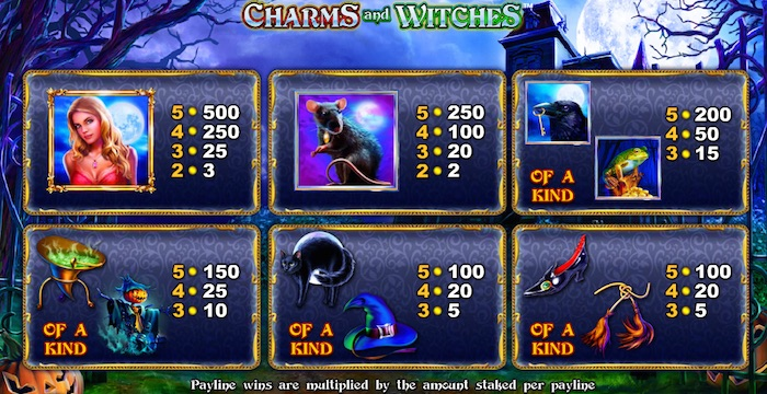 Pay Table if playing Charms and Witches Slot for Real Money