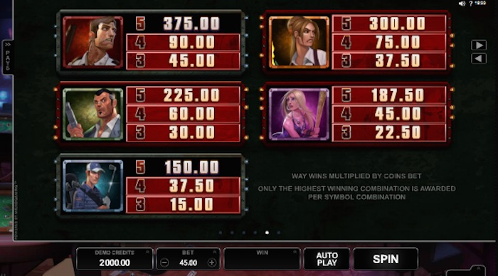 Real Money Pay Table if playing Lost Vegas Slot for Cash