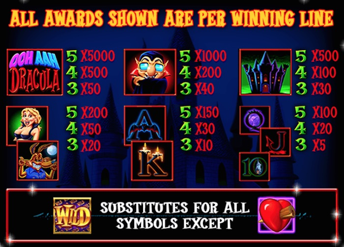 Pay Table if playing OohAah Dracula Slot for Real Money