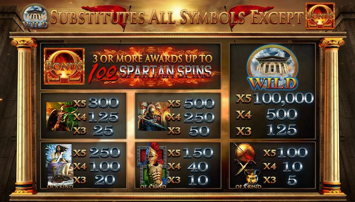 Fortunes of Sparta Real Money Pay Table and Symbols