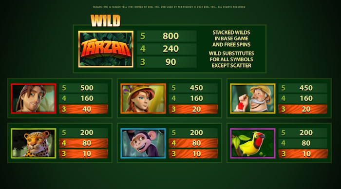 Pay Table if playing Microgaming Tarzan