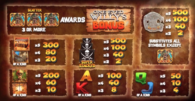Paytable showing how much you can win playing the Goonies slot