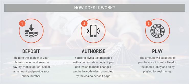 A diagram that explains how pay by phone casino deposits work